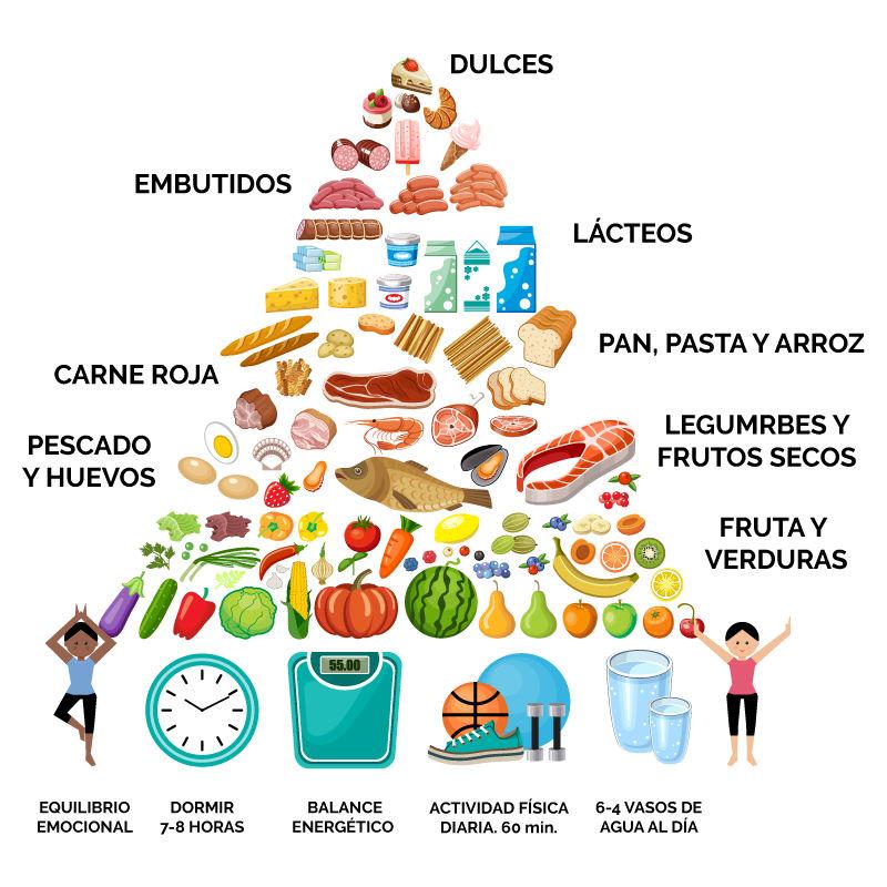 Pirámide de alimentación saludable del blog de Mi Bosque Encantado